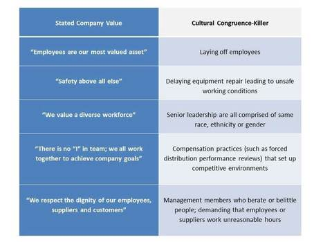 Actions Speak Loudly:  Corporate Values that Mean Nothing | Talent and Performance Development | Scoop.it