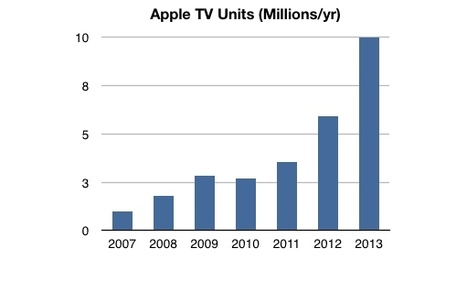 Apple TV sales topped $1B in 2013, becoming Apple's fastest growing hardware | Digital Lifestyle Technologies | Scoop.it
