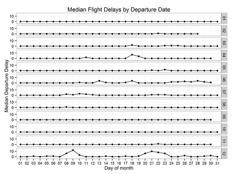 When to fly to get there on time? Six million flights analyzed. - Decision Science News | Bounded Rationality and Beyond | Scoop.it