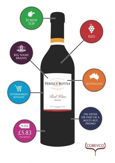 Brits prefer 'big-brand Australian reds' | Autour du vin | Scoop.it