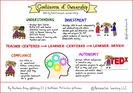 Personalize Learning: Continuum of Ownership: Developing Autonomy | Educación flexible y abierta | Scoop.it