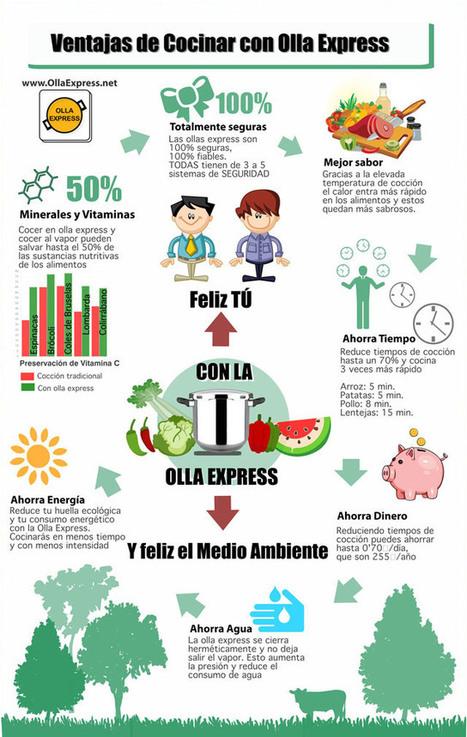 Ventajas de cocinar con Olla Express | Comunity Management | Scoop.it