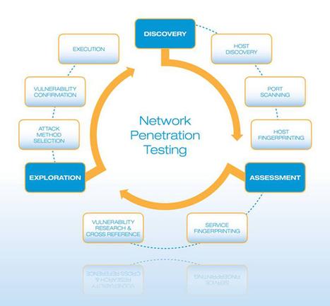 network penetration test   pen testing   Scoop.it