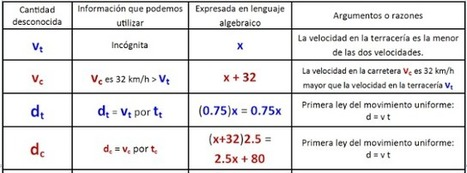 Matemáticas con Tecnología: Learn to solve word problems like an expert (Part 2). | matematicas | Scoop.it