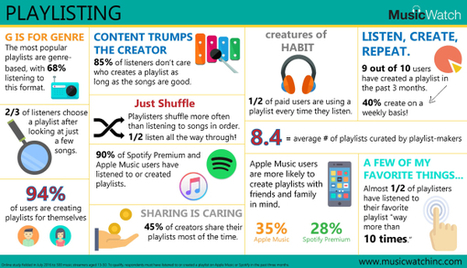 Playlists Dominate Listening For Most Music Streamers [INFOGRAPHIC] | A Kind Of Music Story | Scoop.it
