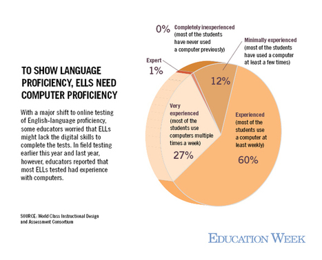 As ELL Tests Move Online, Educators Hope for Better Gauge of Skills | Language Assessment | Scoop.it