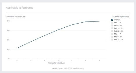 Introducing Facebook Analytics for Apps | Facebook for Business Marketing | Scoop.it