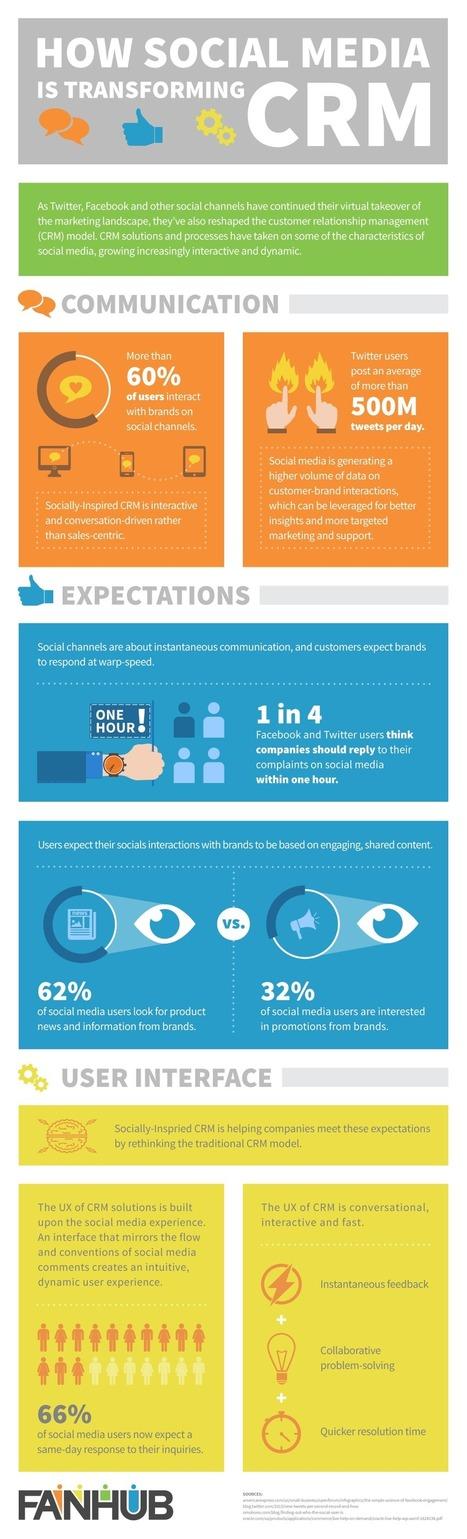 How Social Media Is Transforming Customer Relationship Management | AllTwitter | Public Relations & Social Media Insight | Scoop.it