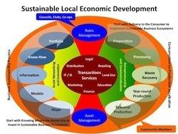 Introduction to Sustainable Local Economic Development | Strengthening Brand America | Scoop.it