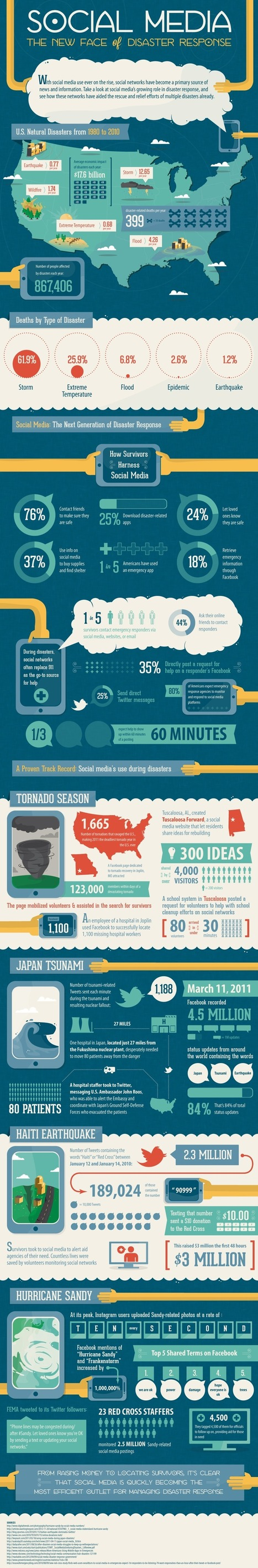 Social media: The new face of disaster response [infographic] | Casos y Campañas Social Media | Scoop.it