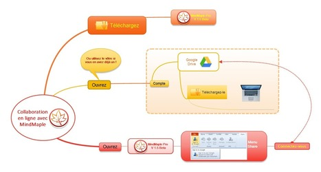 MindMaple: mindmapping multiplateforme, collaboratif et gratuit ! | Informatique Pépin | Scoop.it