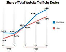 Quand les usages nomades renouvellent l'e-commerce - LunaWeb   Consommer avec internet   Scoop.it