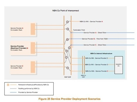 NBNCo – Reducing the barrier to entry | Cloudmantic – Cloud Computing | CloudComputing | Scoop.it