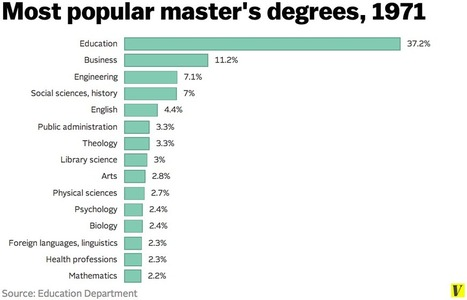 Master's degrees are as common now as bachelor's degrees were in the '60s | Educational Technology and New Pedagogies | Scoop.it
