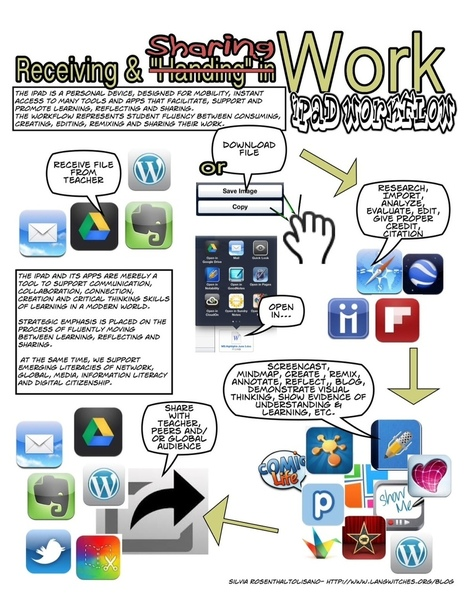 "A Good iPad Fluency Graphic for Teachers ~ Educational Technology and Mobile Learning | Switch On - ""iPads in everyday education"" 