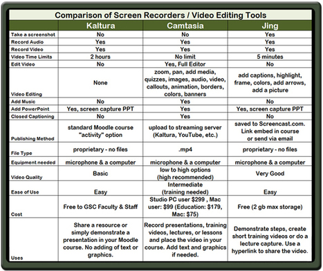 Comparison of Screen Recorders: Jing, Kaltura and Camtasia | Faculty Resource Center @ GSC | Multimedia Learning | Scoop.it