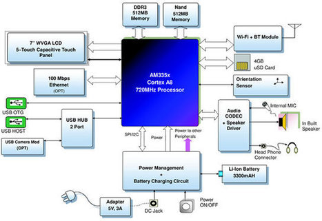 TI and AllGo Embedded Launch E-Tab Tablet Reference Design Powered by TI AM3354 Processor | Embedded Systems News | Scoop.it