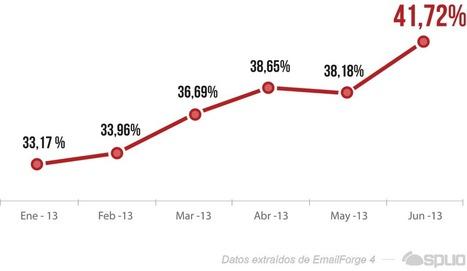 Más del 37% de newsletters se abren en dispositivos móviles   AgenciaTAV - Asistencia Virtual   Scoop.it