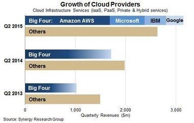 Cloud computing : les quatre leaders totalisent 54% de part de marché | Cloud Computing - SaaS - PaaS - IaaS | Scoop.it