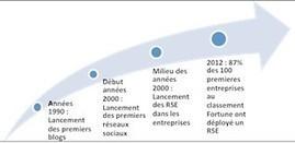 Réseaux sociaux d'entreprises : le management, un frein à l'utilisation et à l'appropriation | Going social | Scoop.it