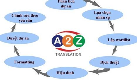 Dịch thuật là gì ? Các bước dịch thuật | Dịch thuật A2Z | Scoop.it