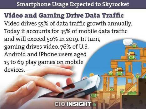 Smartphone Usage Expected to Skyrocket | Mobile (Post-PC) in Higher Education | Scoop.it