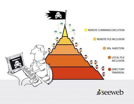 La piramide di Maslow delle vulnerabilità informatiche | seeweb | Scoop.it