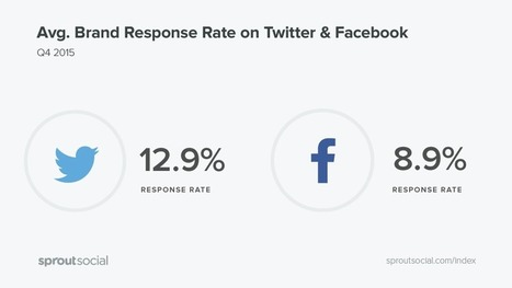28 Social Media Statistics to Know | Sprout Social | SocialMoMojo Web | Scoop.it