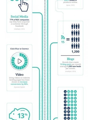 Content Marketing vs. Inbound Marketing | Visual.ly | Marketing_me | Scoop.it