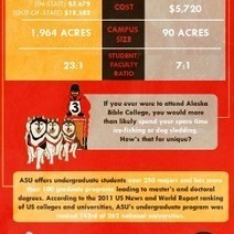 Small vs. Big Colleges | Visual.ly | Slide Ideas | Scoop.it