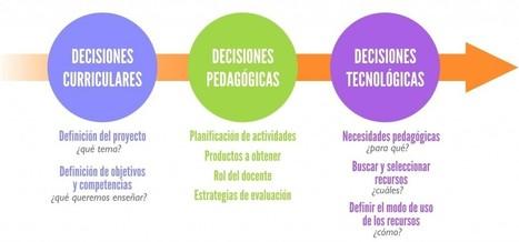 Cómo planificar actividades TIC de manera eficiente | Experiencias educativas en las aulas del siglo XXI | Scoop.it