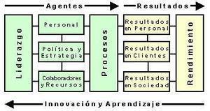 El modelo EFQM de excelencia | Gestión de la Calidad: modelo de excelencia | Scoop.it