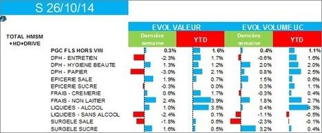 Alerte hebdo LSA/Nielsen : la consommation au ralenti sur la fin octobre 2014 | Indicateurs conso | Scoop.it