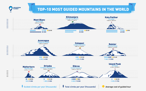 TOP-10 MOST GUIDED MOUNTAINS IN THE WORLD AND WHY | Deporte y monte | Scoop.it