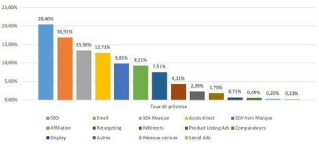 Les meilleurs canaux de conversion | Business Marketing Service | Publicite Marketing Internet | Scoop.it