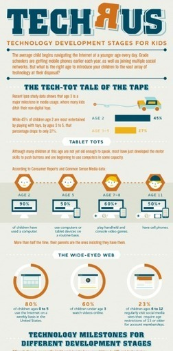 Educational Technology Development Stages for Kids Infographic ... | Tech and learning | Scoop.it