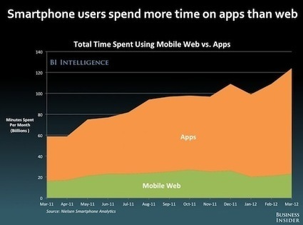 Native Apps Crush HTML5 in 2012 | HTML5 News | Scoop.it
