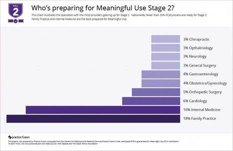 Fewer than 25% of Providers Are Ready for Meaningful Use Stage 2 | Health Economics and Outcomes (HEOR) | Scoop.it