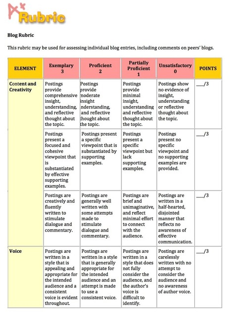 Two Handy Blogging Rubrics for Teachers to Use with Their Students | eclectic.e-stuff | Scoop.it
