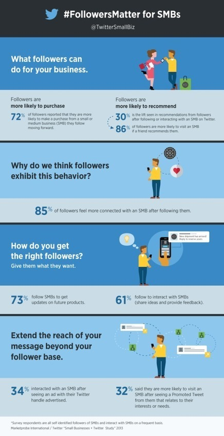 Followers de Twitter : Acheteurs potentiels pour les PME | Blog WP Inbound Marketing Leads | Scoop.it