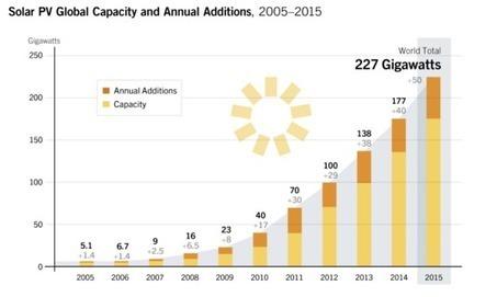 2015, année record pour les énergies renouvelables dans le monde | Ecologie & société | Scoop.it