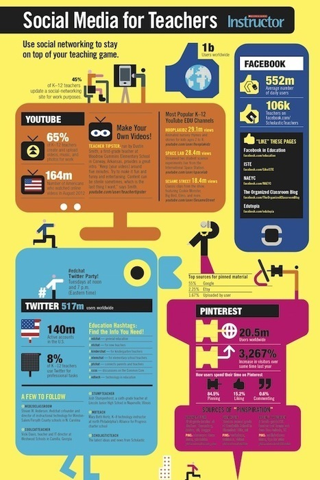 Social media for teachers [Infographic] | What should a video game design development course curriculum accomplish? | Scoop.it