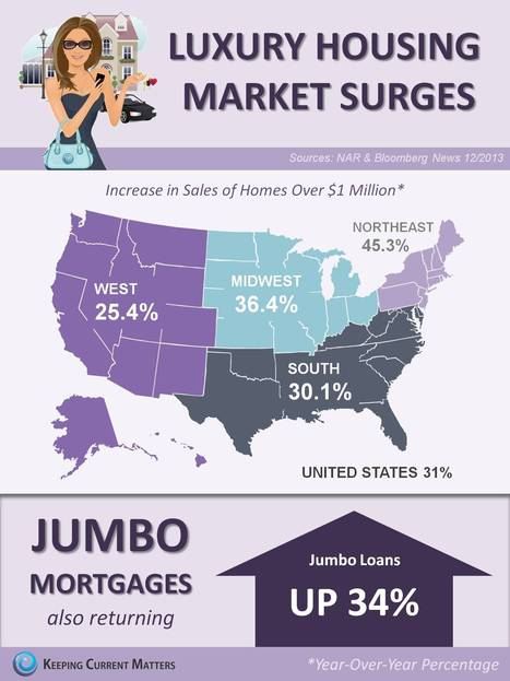 Luxury Housing Market Surges [INFOGRAPHIC] | Real Estate Plus+ Daily News | Scoop.it