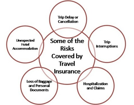Secure your Trip with Travel Insurance Online | Finance and Insurance Updates | Scoop.it