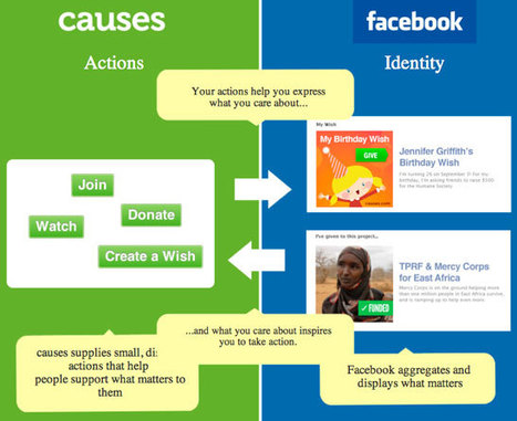 Facebook Updates Could Give Nonprofits Better Visibility | Small Business Marketing | Scoop.it