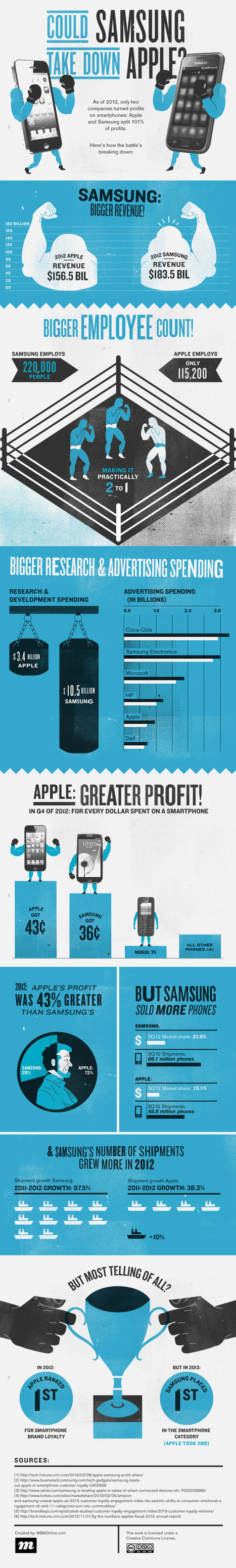 INFOGRAPHIC: Could Samsung Ever Take Down Apple? | JOIN SCOOP.IT AND FOLLOW ME ON SCOOP.IT | Scoop.it