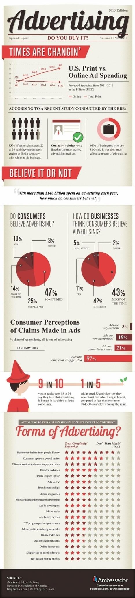 Infographie | Publicité : les temps ont changé | Communication Commerciale | Scoop.it