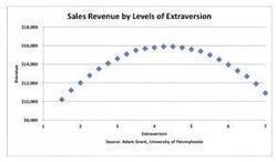 Sind extrovertierte Menschen die besseren Mediaberater? | Verkaufsleitung | Scoop.it