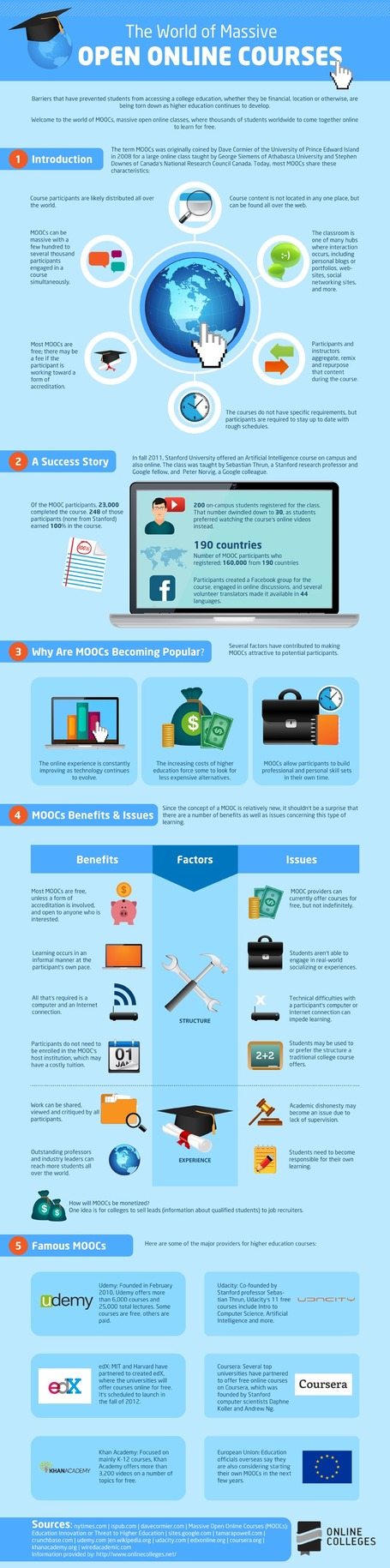 The World of Massive Open Online Courses [Infographic] | Al calor del Caribe | Scoop.it