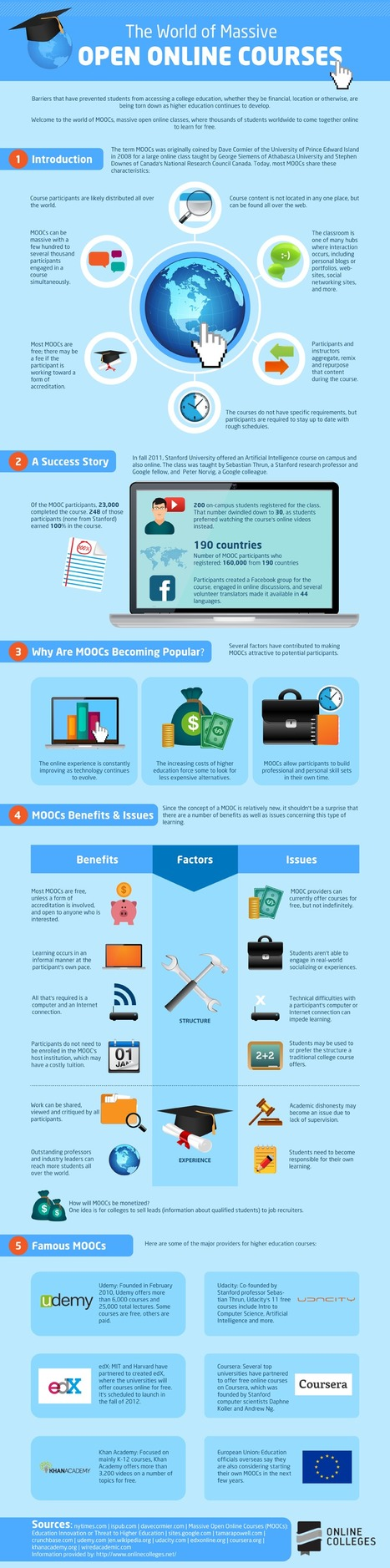 The World of Massive Open Online Courses [Infographic] | omnia mea mecum fero | Scoop.it